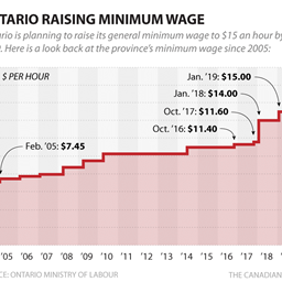 What-does-the-minimum-wage-increase-means-for-Ontario-businesses-